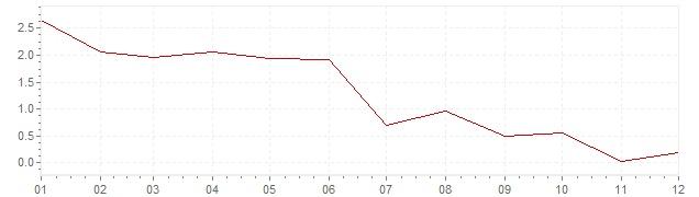 Grafiek - inflatie België 1958 (CPI)