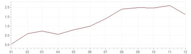 Chart - inflation Belgium 1959 (CPI)