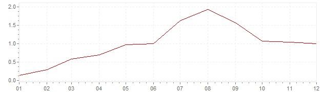 Gráfico – inflação na Bélgica em 1961 (IPC)