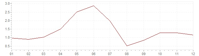 Gráfico – inflação na Bélgica em 1962 (IPC)