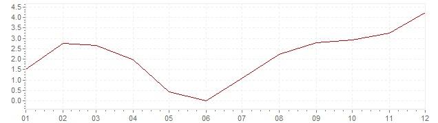 Gráfico - inflación de Bélgica en 1963 (IPC)