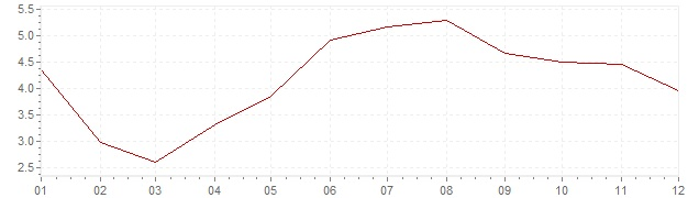 Grafico - inflazione Belgio 1964 (CPI)