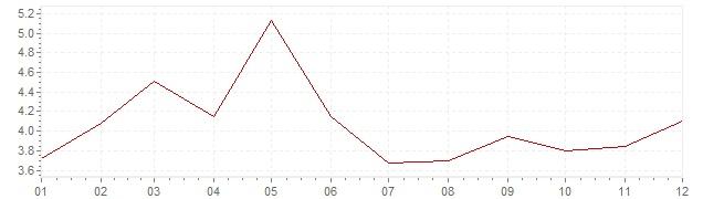 Gráfico – inflação na Bélgica em 1965 (IPC)