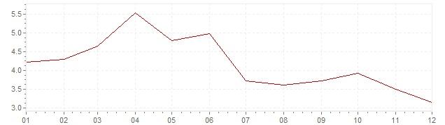 Grafiek - inflatie België 1966 (CPI)