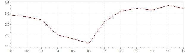 Gráfico – inflação na Bélgica em 1967 (IPC)