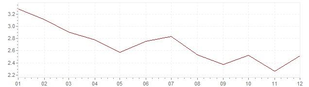 Gráfico – inflação na Bélgica em 1968 (IPC)