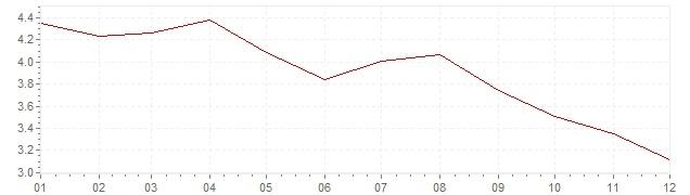 Gráfico – inflação na Bélgica em 1970 (IPC)