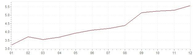 Grafico - inflazione Belgio 1971 (CPI)