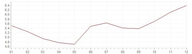 Gráfico – inflação na Bélgica em 1972 (IPC)