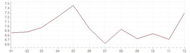 Gráfico – inflação na Bélgica em 1973 (IPC)