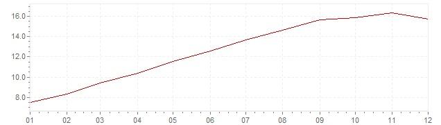 Chart - inflation Belgium 1974 (CPI)