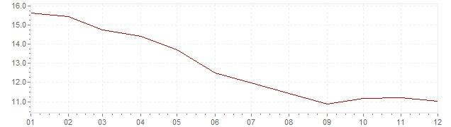Grafico - inflazione Belgio 1975 (CPI)