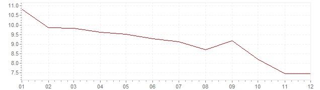Gráfico – inflação na Bélgica em 1976 (IPC)