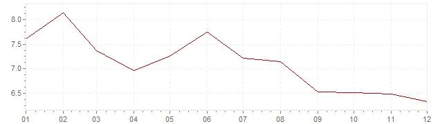 Gráfico – inflação na Bélgica em 1977 (IPC)