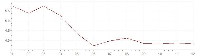 Gráfico – inflação na Bélgica em 1978 (IPC)
