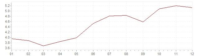 Gráfico – inflação na Bélgica em 1979 (IPC)
