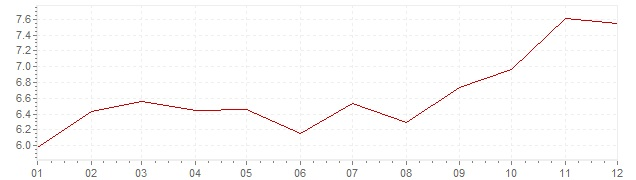 Chart - inflation Belgium 1980 (CPI)
