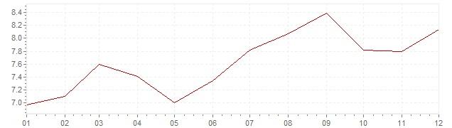 Grafico - inflazione Belgio 1981 (CPI)