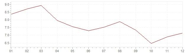 Gráfico – inflação na Bélgica em 1983 (IPC)