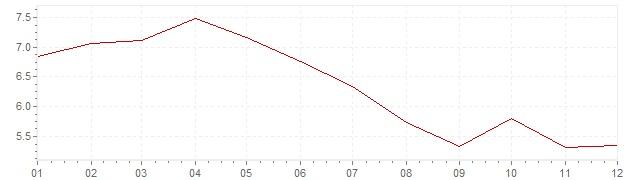 Chart - inflation Belgium 1984 (CPI)