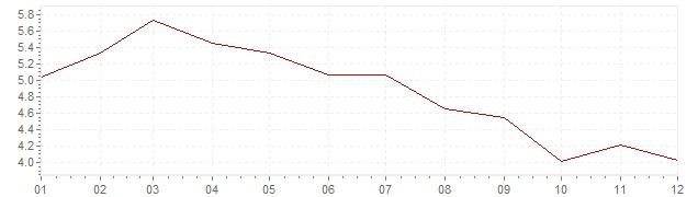 Gráfico – inflação na Bélgica em 1985 (IPC)