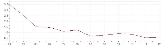 Grafiek - inflatie België 1986 (CPI)