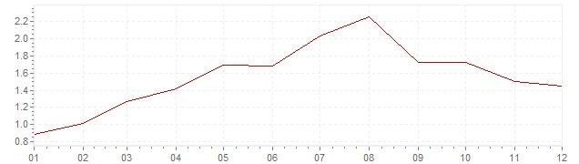 Gráfico – inflação na Bélgica em 1987 (IPC)