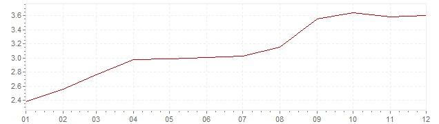 Grafiek - inflatie België 1989 (CPI)