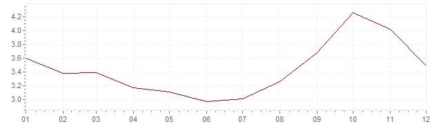 Chart - inflation Belgium 1990 (CPI)