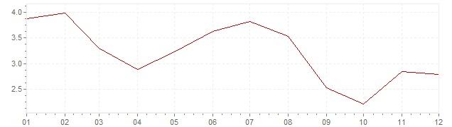 Gráfico – inflação na Bélgica em 1991 (IPC)