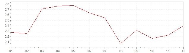 Chart - inflation Belgium 1992 (CPI)