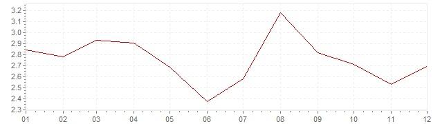 Graphik - Inflation Belgique 1993 (IPC)