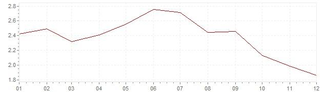 Gráfico – inflação na Bélgica em 1994 (IPC)