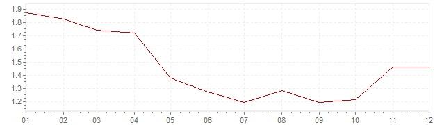 Grafiek - inflatie België 1995 (CPI)