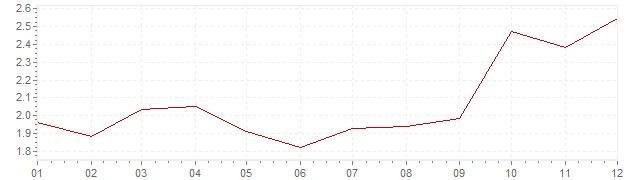 Grafico - inflazione Belgio 1996 (CPI)