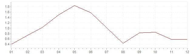 Grafico - inflazione Belgio 1998 (CPI)