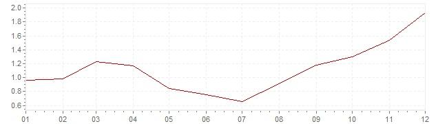 Gráfico – inflação na Bélgica em 1999 (IPC)