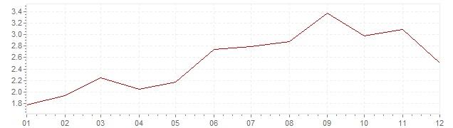 Chart - inflation Belgium 2000 (CPI)