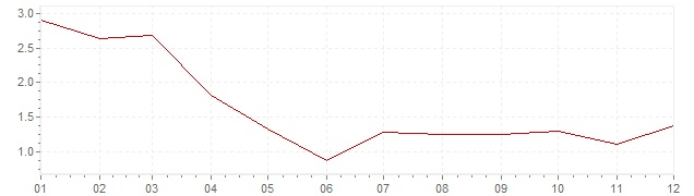 Gráfico – inflação na Bélgica em 2002 (IPC)
