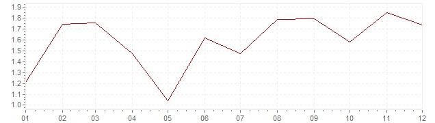 Grafico - inflazione Belgio 2003 (CPI)