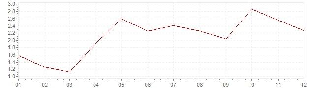 Chart - inflation Belgium 2004 (CPI)