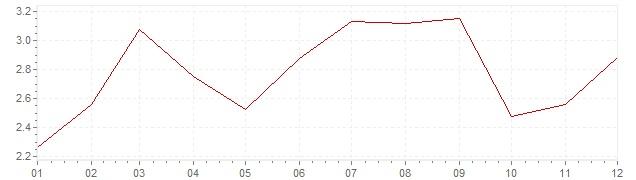Gráfico – inflação na Bélgica em 2005 (IPC)
