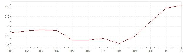 Chart - inflation Belgium 2007 (CPI)