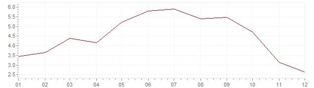Gráfico – inflação na Bélgica em 2008 (IPC)