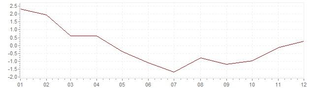 Gráfico – inflação na Bélgica em 2009 (IPC)