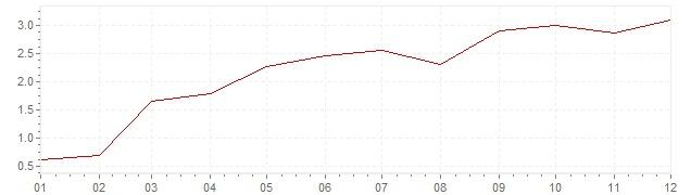 Gráfico – inflação na Bélgica em 2010 (IPC)