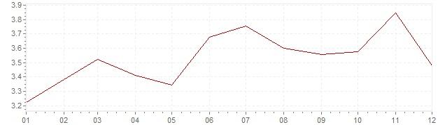 Gráfico – inflação na Bélgica em 2011 (IPC)