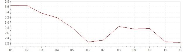 Graphik - Inflation Belgique 2012 (IPC)