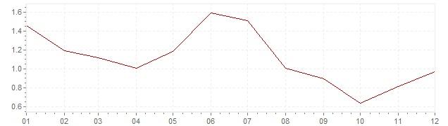 Graphik - Inflation Belgique 2013 (IPC)