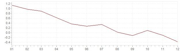 Gráfico – inflação na Bélgica em 2014 (IPC)